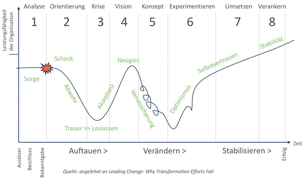 Phasenmodell Veränderungsprozess nach John Kotter